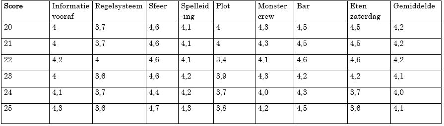 De scores van Omen XX t/m XXV